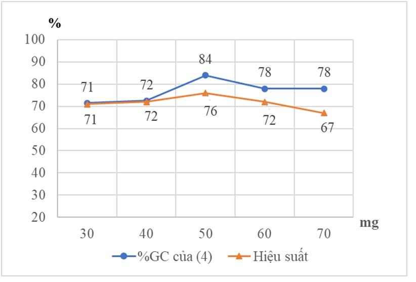 Figure 2  Ảnh hưởng lượng xúc tác lên hiệu suất dưới sự chiếu xạ siêu âm