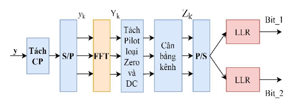 Figure 6  Sơ đồ tách tín hiệu dựa trên LLR