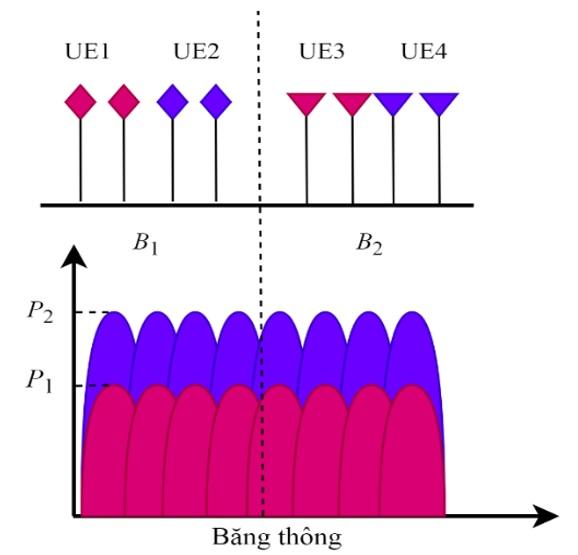 Figure 1  NOMA sử dụng đa sóng mang