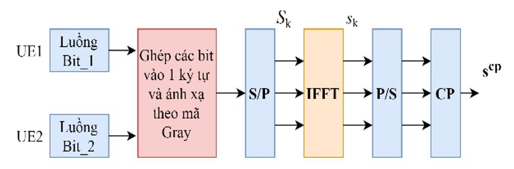 Figure 5  Mô hình đầu phát của hệ thống NOMA 2 người dùng