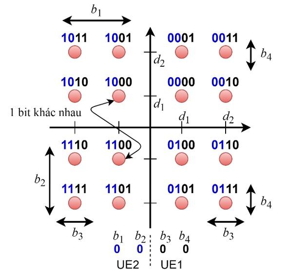 Figure 4  Điều chế theo MUST loại 2
