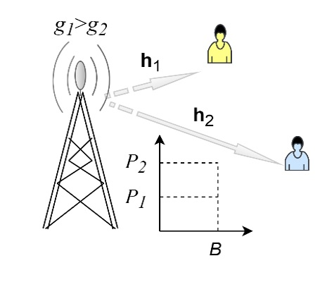 Figure 2  Hệ thống NOMA đường xuống 2 UE