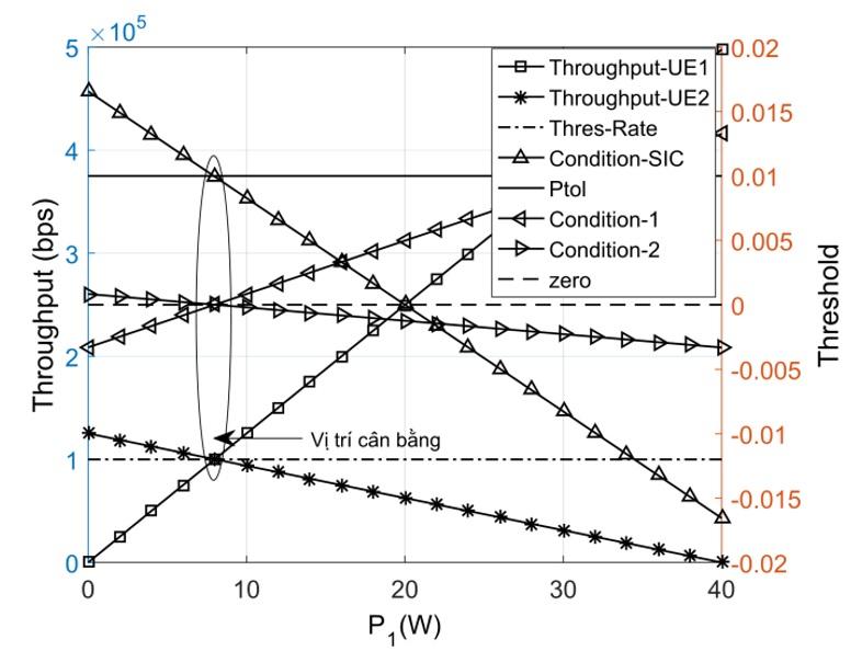 Figure 7  <b> N <sub>0</sub> =1,15x10 <sup>-4</sup>  W</b>