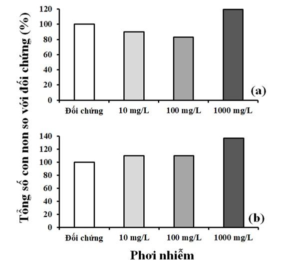 Figure 4  Tổng số con non sinh ra trong lô thí nghiệm phơi nhiễm với nước rỉ nhựa từ túi đựng rác (a) và áo mưa sử dụng một lần (b) so với đối chứng.