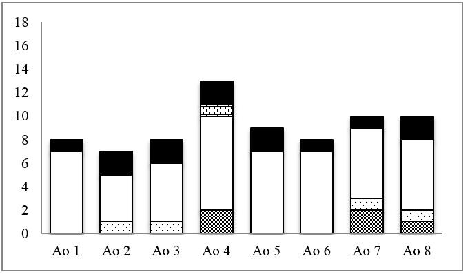 Figure 4  Số lượng loài từng nhóm phiêu sinh động vật trong tháng 10