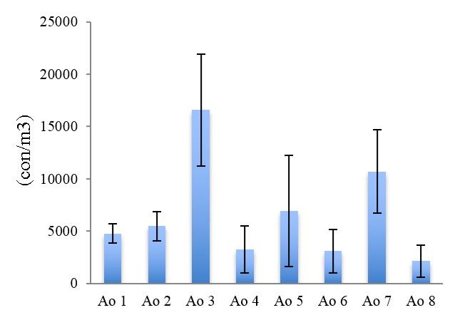 Figure 5  Mật độ cá thể PSĐV trong tháng 4