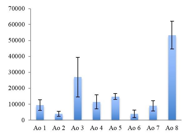 Figure 6  Mật độ cá thể PSĐV trong tháng 10