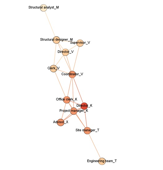Figure 2  Biểu đồ nhiệt thể hiện sự gần gũi của các thực thể đối với Giám đốc V