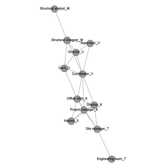 Figure 1  Mạng lưới trao đổi thông tin giữa các thực thể tham gia vào dự án tư vấn thiết kế