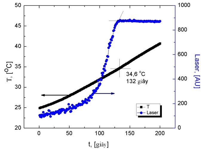 Figure 2  Kết quả đo sự biến đổi độ đục theo nhiệt độ và thời gian