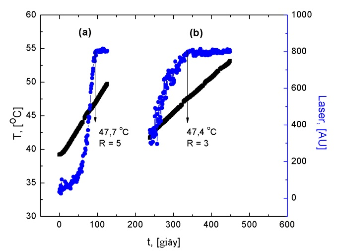 Figure 3  Nghiên cứu ảnh hưởng tốc độ nâng nhiệt