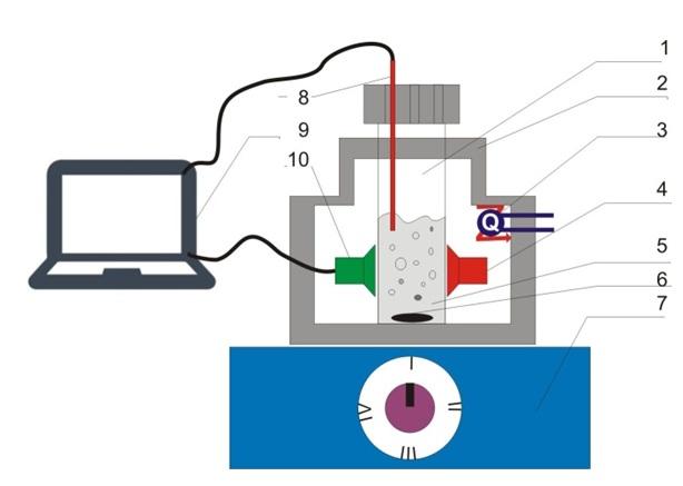 Figure 1  Hệ thống đo độ đục trực tuyến (online), thời gian thực (real-time): (1) Lọ thủy tinh chứa mẫu dung tích 5 mL(2) Buồng cách nhiệt được chế tạo từ vật liệu teflon; (3) Bộ phận điều khiển nhiệt độ; (4) Nguồn laser 5 mW với bước sóng 680 nm; (5) Mẫu huyền phù; (6) Cá từ; (7) Máy khuấy từ; (8) Cảm biến nhiệt độ; (9) Máy tính; (10) Modul cảm biến ánh sáng BH1750.