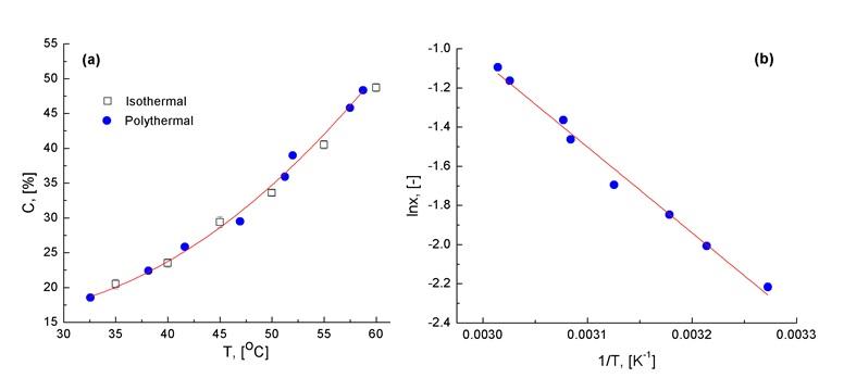 Figure 5  -hexane/THF; (b) Ứng dụng phương pháp van't Hoff để tính toán enthalpy hòa tan