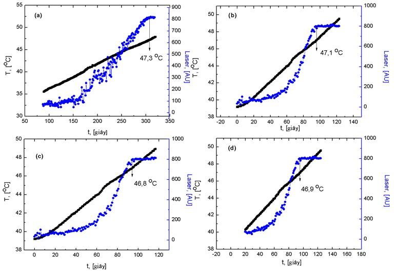Figure 4  Thí nghiệm lặp nghiên cứu tính ổn định của hệ thống đa nhiệt xác định SLE