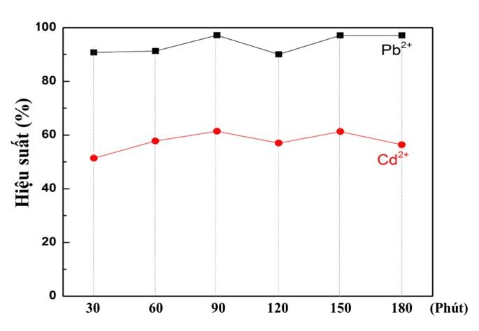 Figure 9  Hiệu suất hấp phụ ion kim loại nặng của silica theo thời gian
