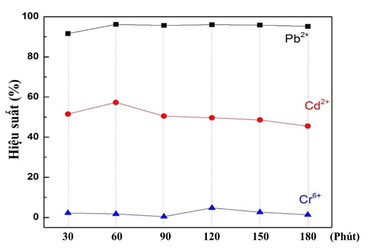 Figure 7  Hiệu suất hấp phụ ion kim loại nặng của silica theo tỷ lệ chất rắn lỏng