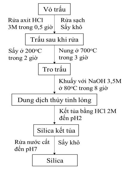 Figure 1  Quy trình điều chế silica từ vỏ trấu