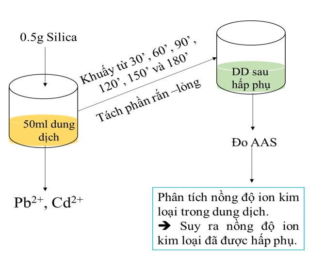 Figure 3  Quy trình khảo sát sự hấp phụ kim loại nặng của silica theo thời gian
