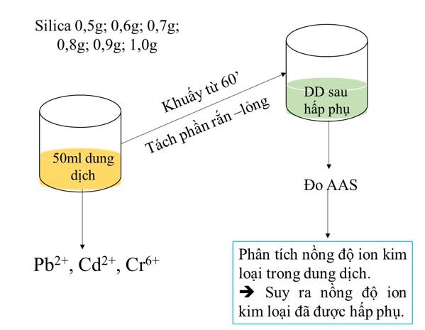 Figure 2  Quy trình khảo sát ảnh hưởng của tỉ lệ rắn – lỏng đến khả năng hấp phụ ion kim loại nặng của silica