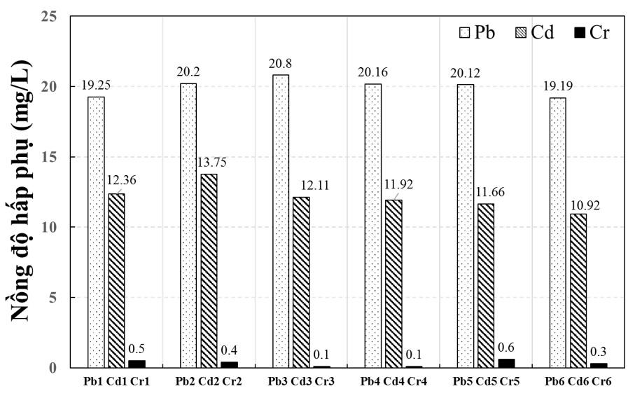 Figure 6  Nồng độ các ion kim loại nặng bị silica hấp phụ theo tỉ lệ rắn - lỏng