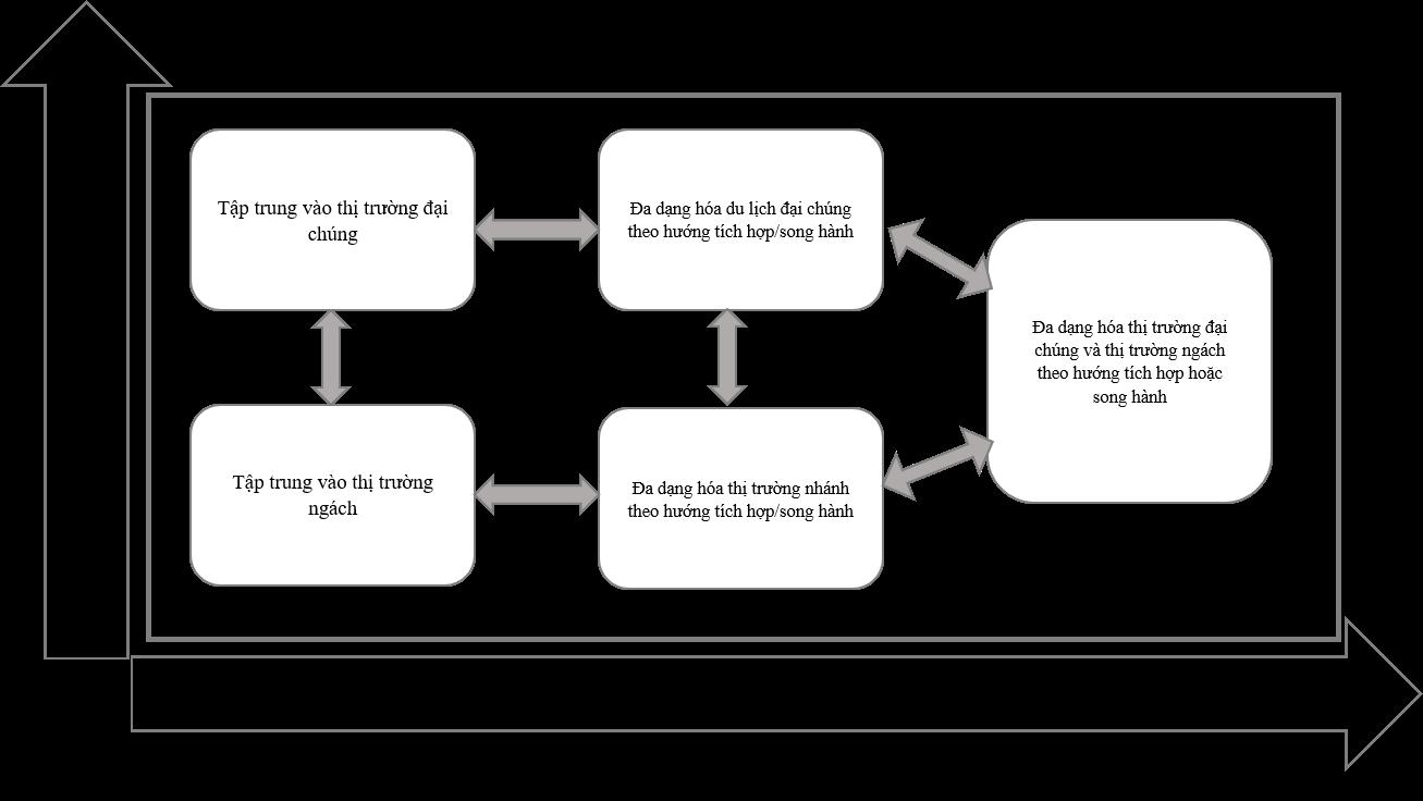 Figure 1  Ma trận các phương án lựa chọn phát triển sản phẩm du lịch tại điểm đến