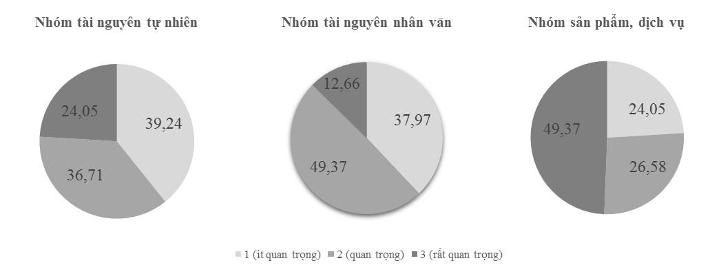 Figure 4  Đánh giá mức độ quan trọng của các yếu tố tài nguyên, dịch vụ đối với trải nghiệm đáng nhớ của du khách khi tham gia du lịch đường sông tại Thành phố Hồ Chí Minh